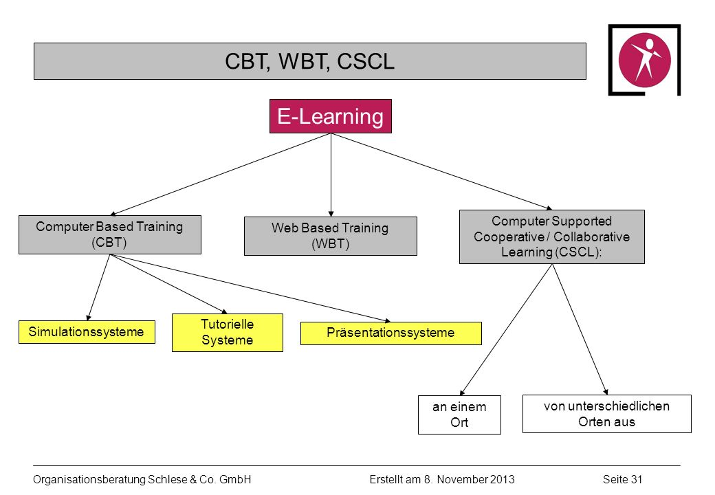 CBT, WBT, CSCL E-Learning