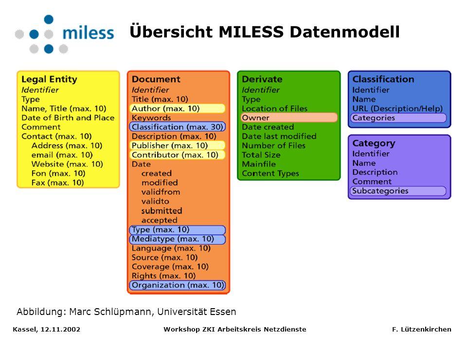 Übersicht MILESS Datenmodell