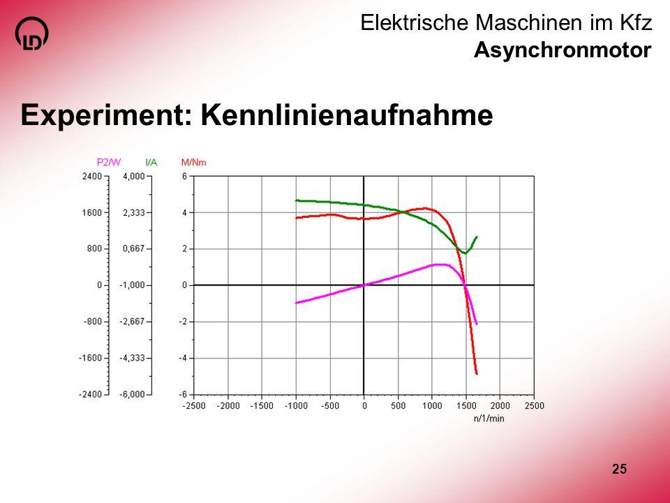 Elektrische Maschinen im Kfz Asynchronmotor