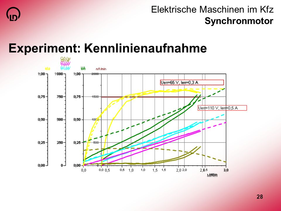 Elektrische Maschinen im Kfz Synchronmotor