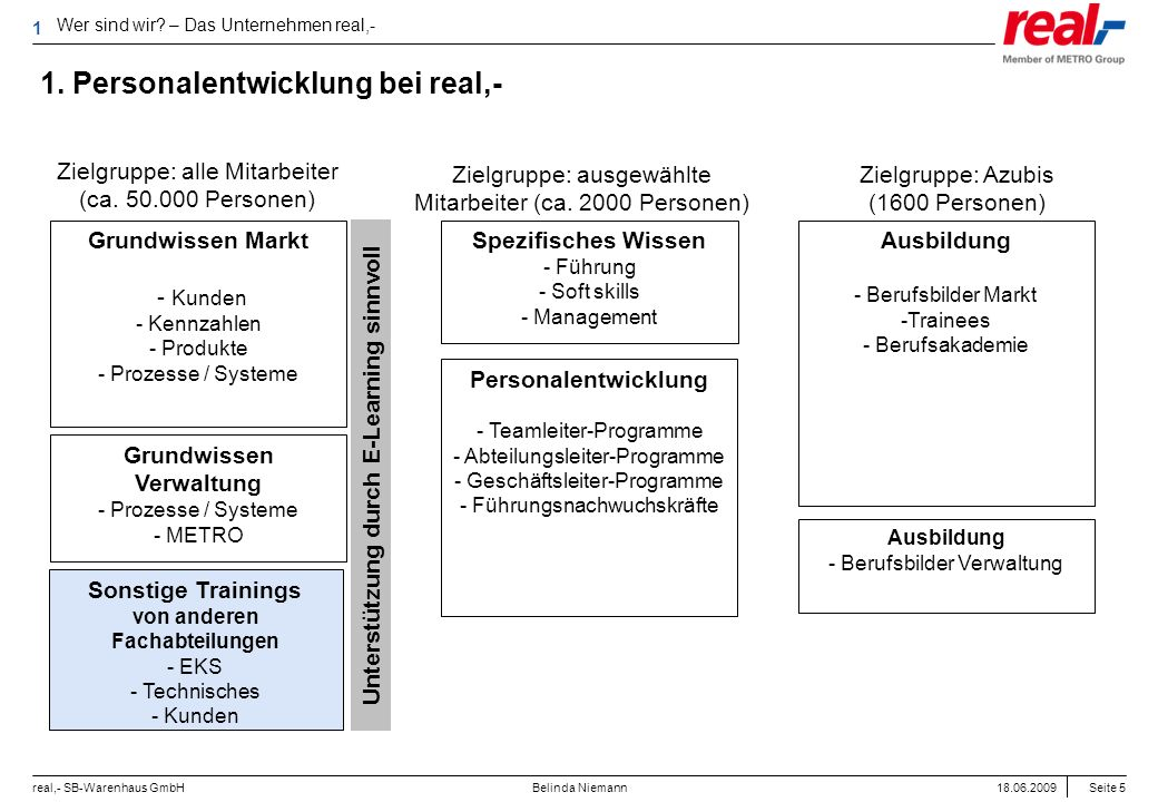 1. Personalentwicklung bei real,-