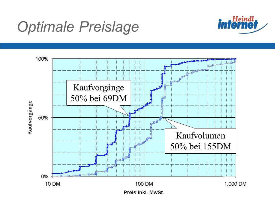 Optimale Preislage Kaufvorgänge 50% bei 69DM Kaufvolumen 50% bei 155DM
