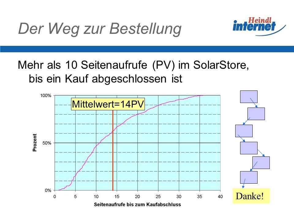 Der Weg zur Bestellung Mehr als 10 Seitenaufrufe (PV) im SolarStore, bis ein Kauf abgeschlossen ist.