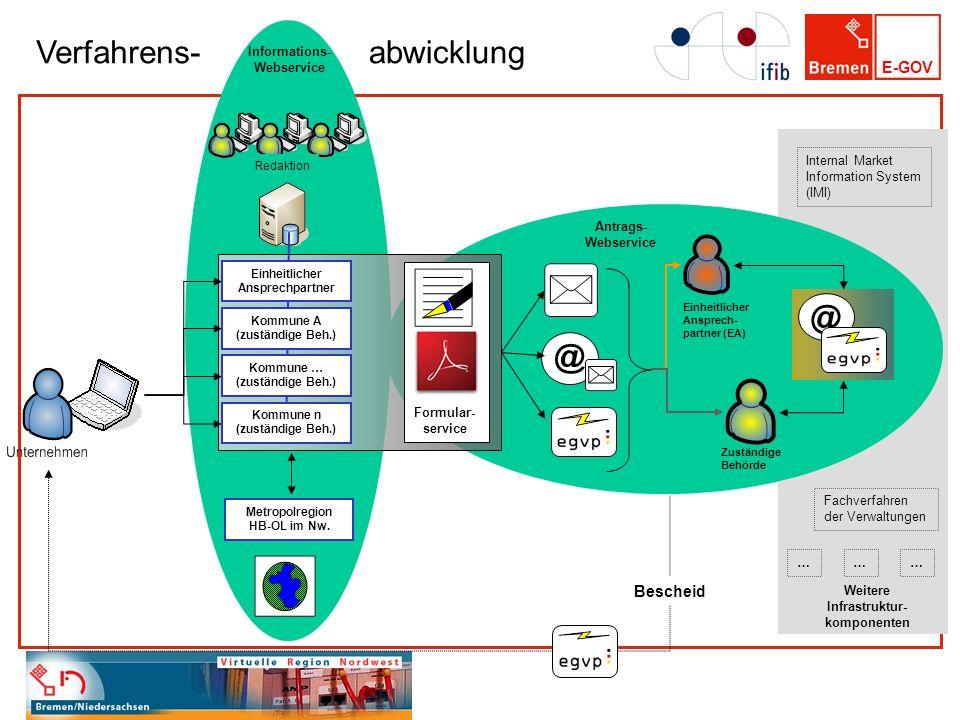 Verfahrens- abwicklung @ @ Bescheid Informations- Webservice Redaktion