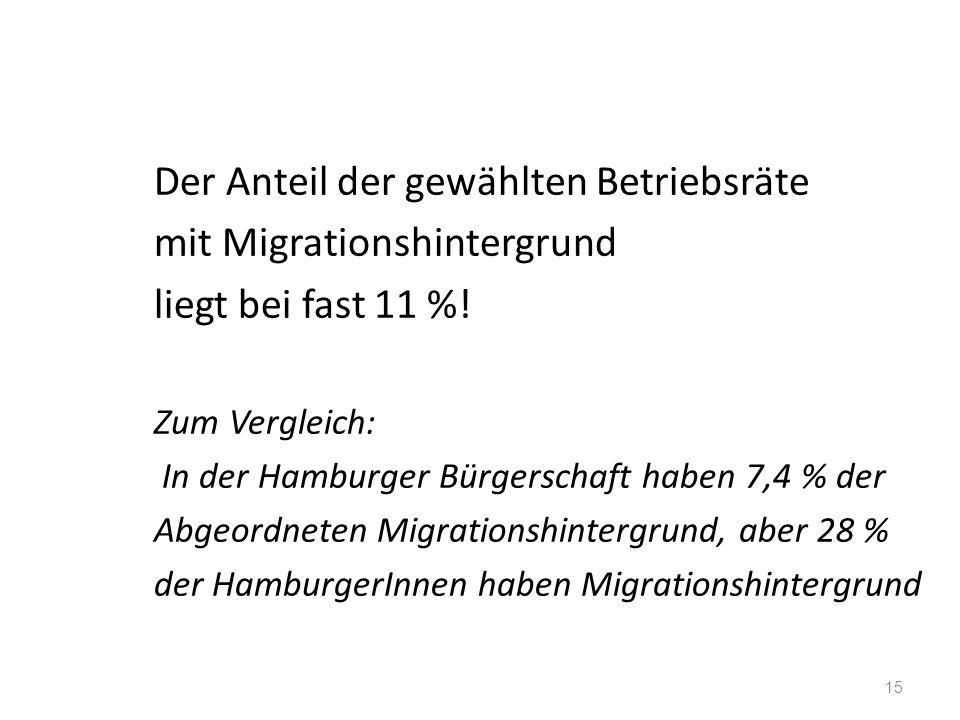Der Anteil der gewählten Betriebsräte mit Migrationshintergrund