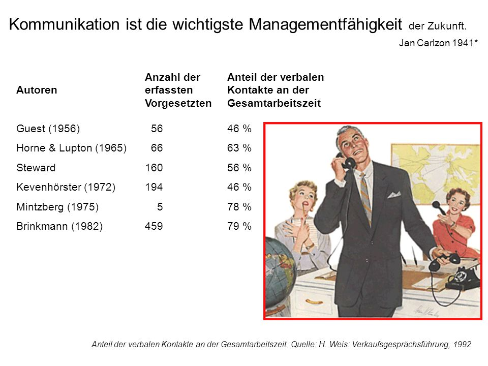 Kommunikation ist die wichtigste Managementfähigkeit der Zukunft.