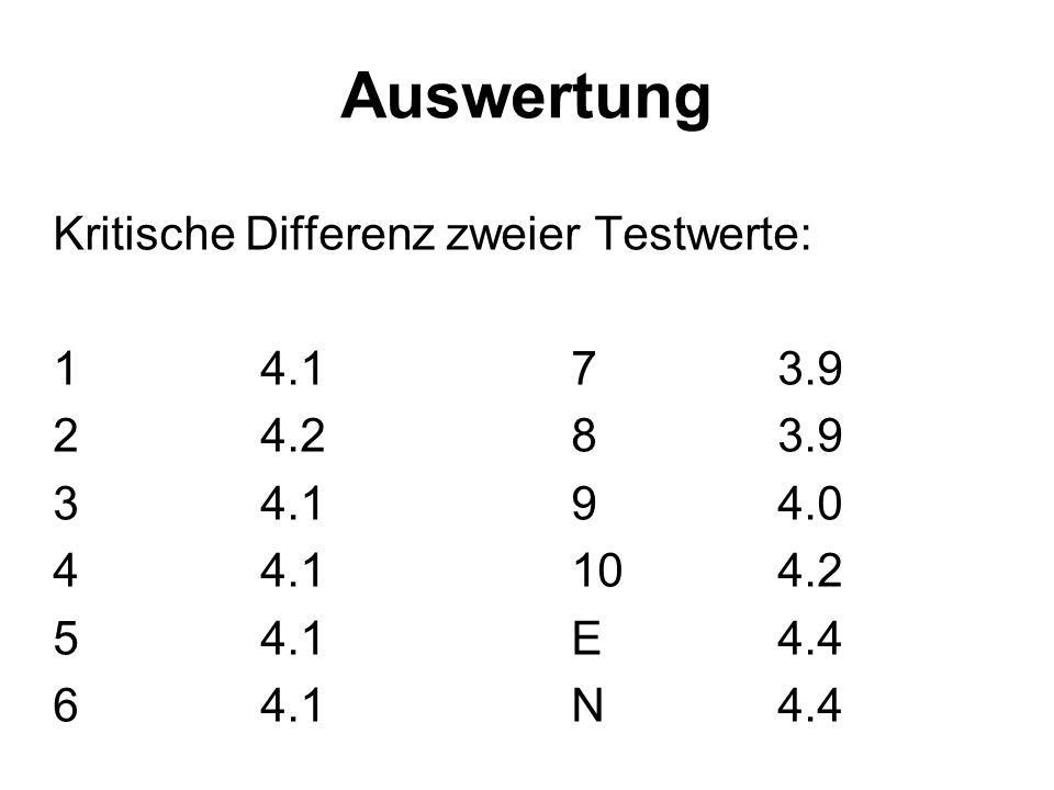 Auswertung Kritische Differenz zweier Testwerte: 1 4.1 7 3.9