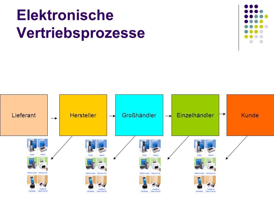 Elektronische Vertriebsprozesse