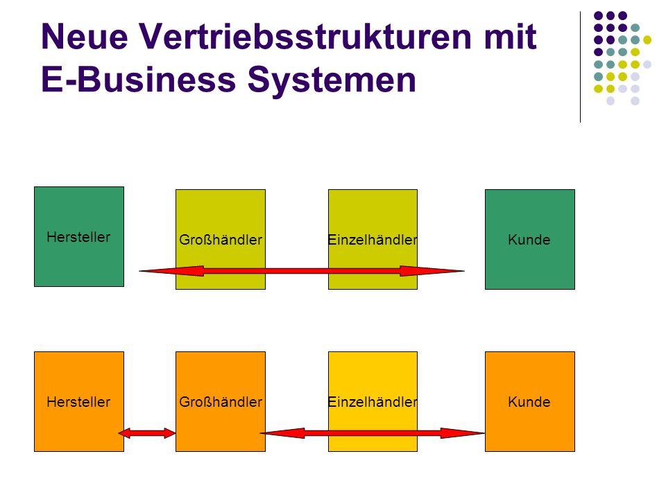 Neue Vertriebsstrukturen mit E-Business Systemen