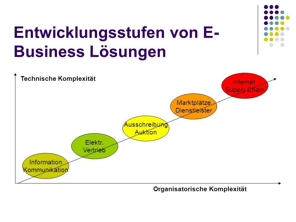 Entwicklungsstufen von E-Business Lösungen