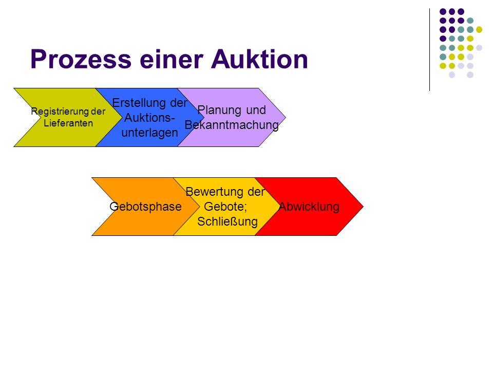 Prozess einer Auktion Erstellung der Auktions- unterlagen Planung und