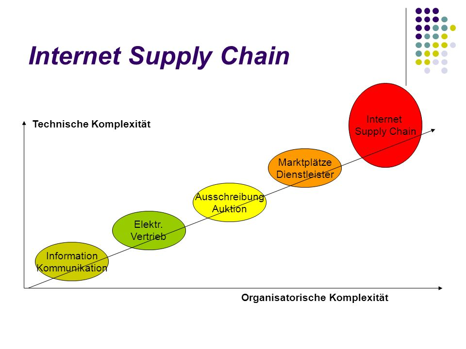 Internet Supply Chain Internet Supply Chain Technische Komplexität