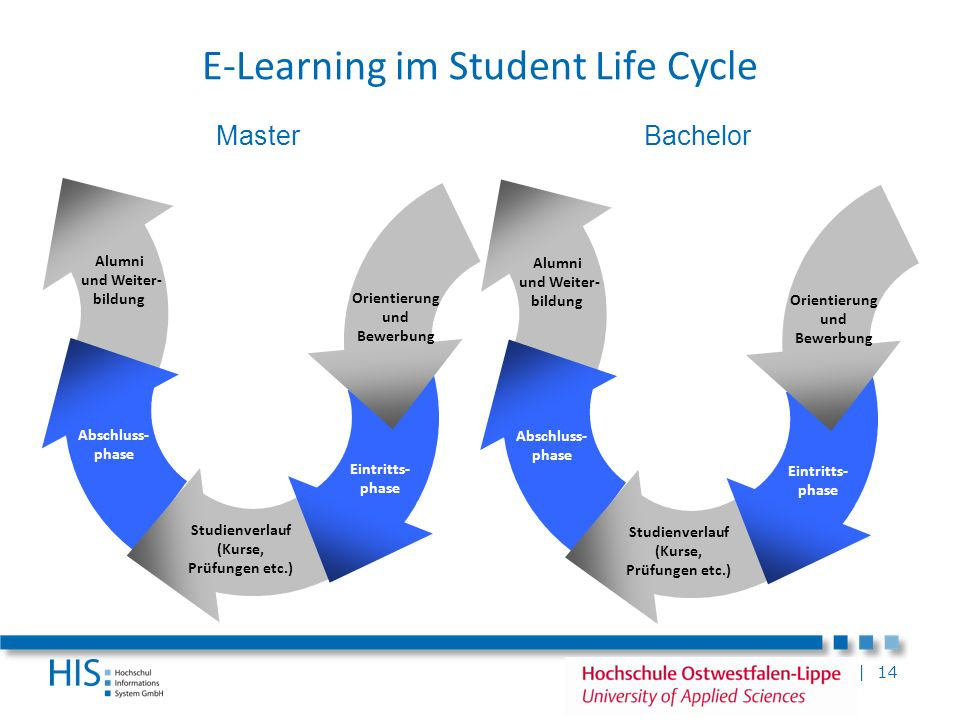E-Learning im Student Life Cycle