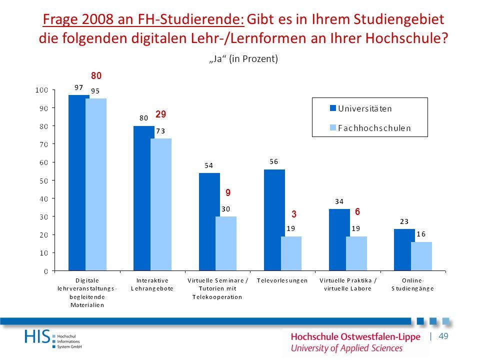 """Frage 2008 an FH-Studierende: Gibt es in Ihrem Studiengebiet die folgenden digitalen Lehr-/Lernformen an Ihrer Hochschule """"Ja (in Prozent)"""
