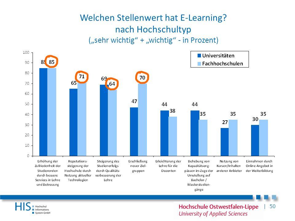 Welchen Stellenwert hat E-Learning
