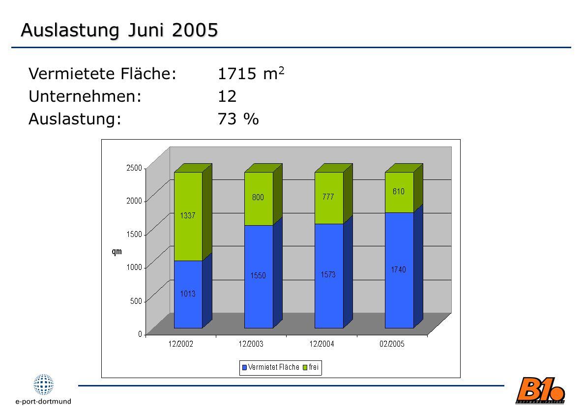 Auslastung Juni 2005 Vermietete Fläche: 1715 m2 Unternehmen: 12