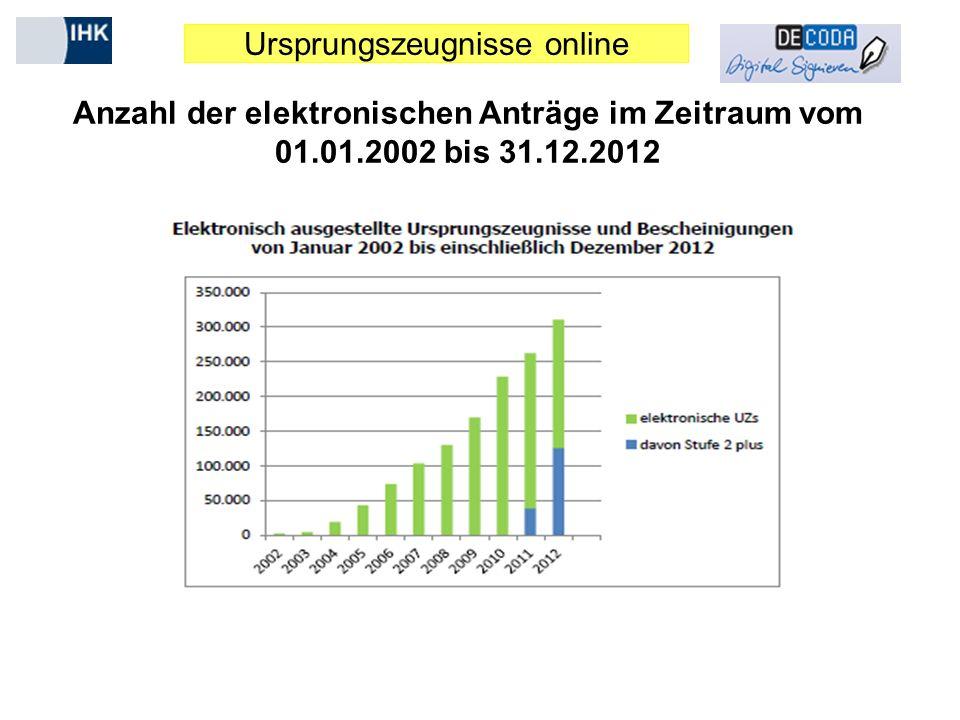 Anzahl der elektronischen Anträge im Zeitraum vom 01. 01. 2002 bis 31