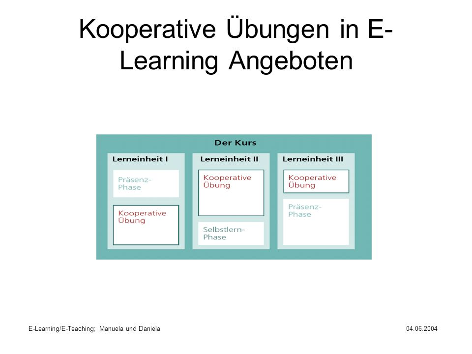 Kooperative Übungen in E-Learning Angeboten