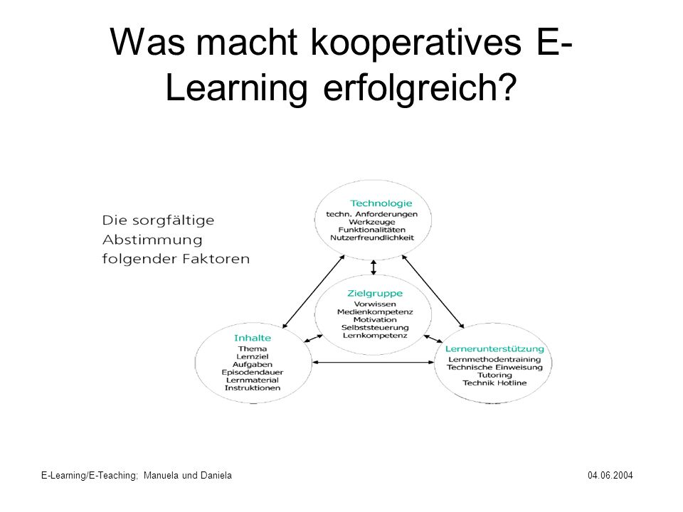 Was macht kooperatives E-Learning erfolgreich