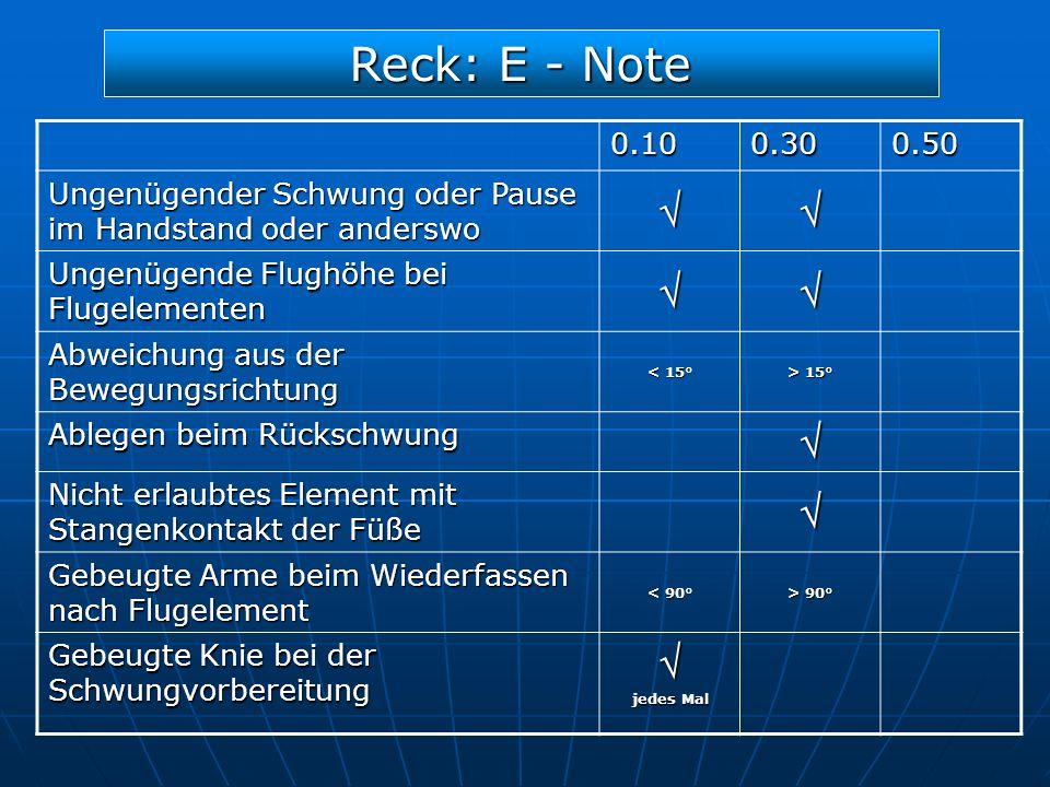 Reck: E - Note 0.10. 0.30. 0.50. Ungenügender Schwung oder Pause im Handstand oder anderswo.  Ungenügende Flughöhe bei Flugelementen.