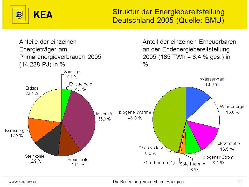 Struktur der Energiebereitstellung Deutschland 2005 (Quelle: BMU)