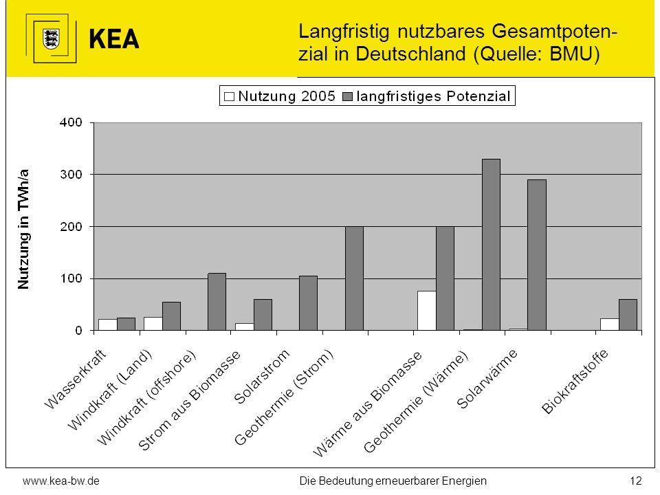 Langfristig nutzbares Gesamtpoten-zial in Deutschland (Quelle: BMU)