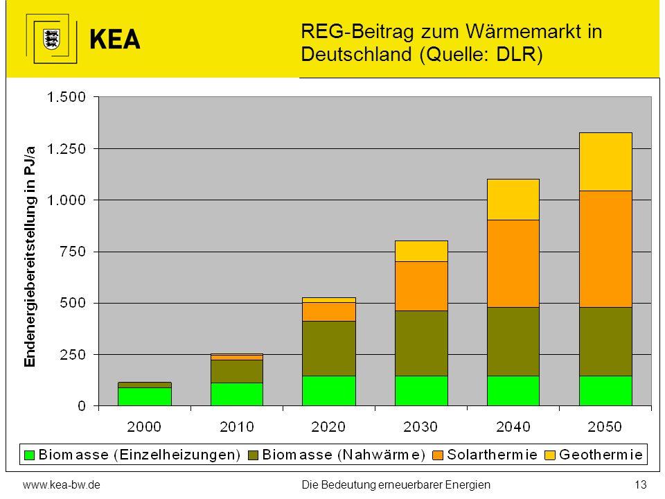REG-Beitrag zum Wärmemarkt in Deutschland (Quelle: DLR)