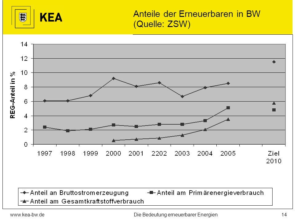 Anteile der Erneuerbaren in BW (Quelle: ZSW)