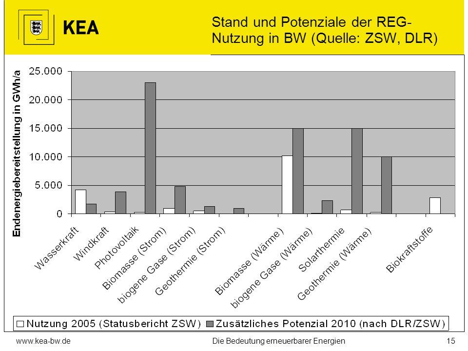 Stand und Potenziale der REG-Nutzung in BW (Quelle: ZSW, DLR)