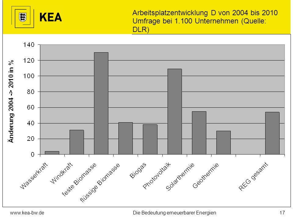 Arbeitsplatzentwicklung D von 2004 bis 2010 Umfrage bei 1