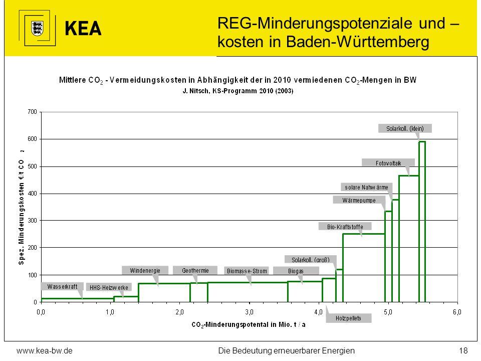 REG-Minderungspotenziale und –kosten in Baden-Württemberg