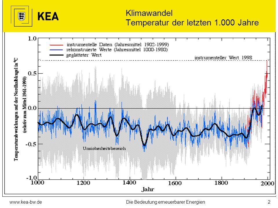 Klimawandel Temperatur der letzten 1.000 Jahre