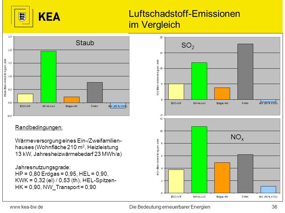 Luftschadstoff-Emissionen im Vergleich