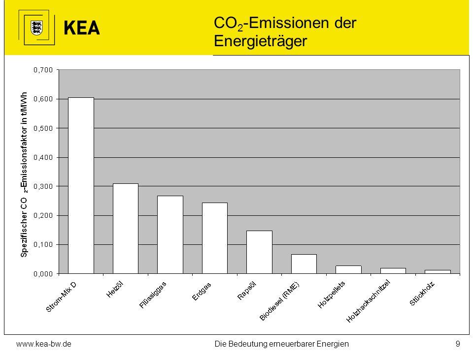 CO2-Emissionen der Energieträger