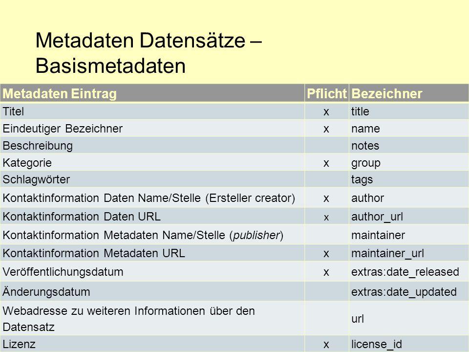 Metadaten Datensätze – Basismetadaten
