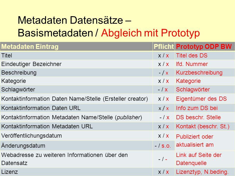 Metadaten Datensätze – Basismetadaten / Abgleich mit Prototyp