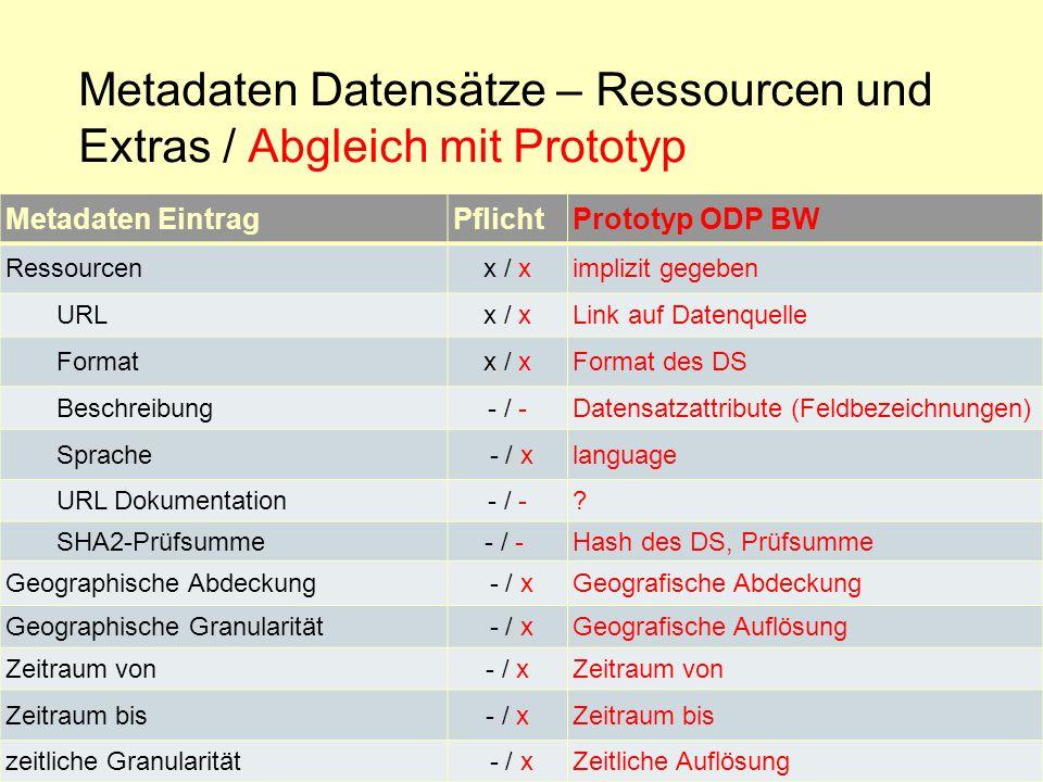 Metadaten Datensätze – Ressourcen und Extras / Abgleich mit Prototyp