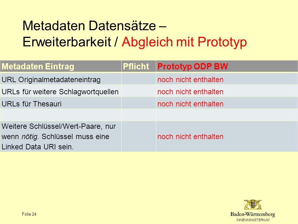 Metadaten Datensätze – Erweiterbarkeit / Abgleich mit Prototyp