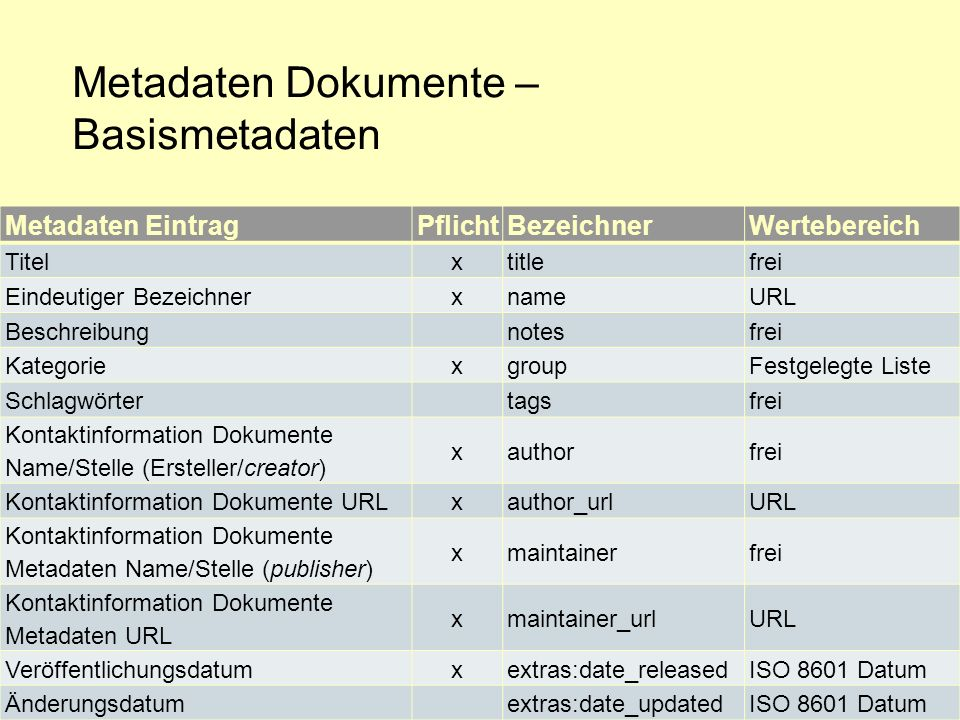 Metadaten Dokumente – Basismetadaten