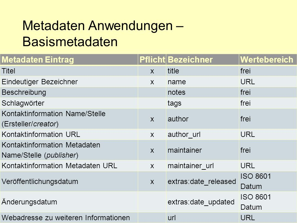 Metadaten Anwendungen – Basismetadaten