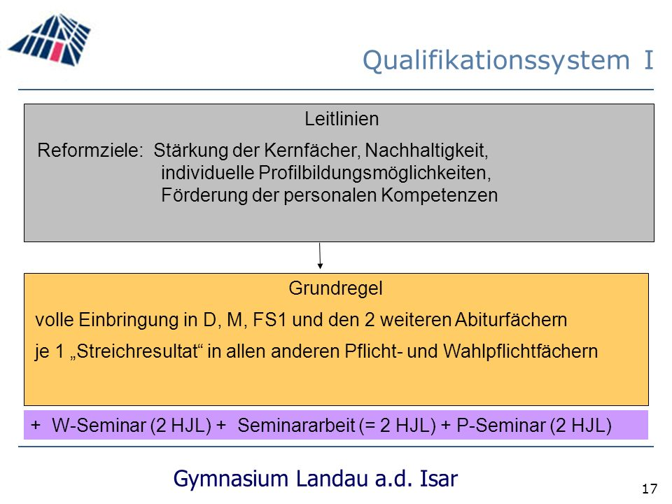 Qualifikationssystem I
