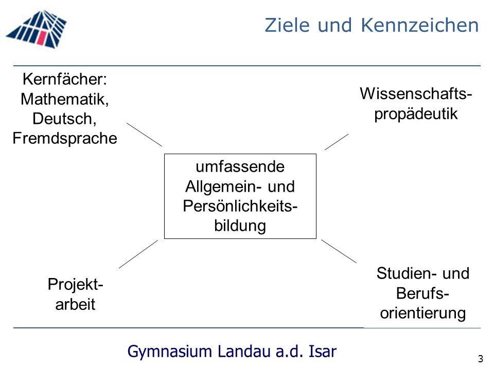 Ziele und Kennzeichen Kernfächer: Mathematik, Deutsch,