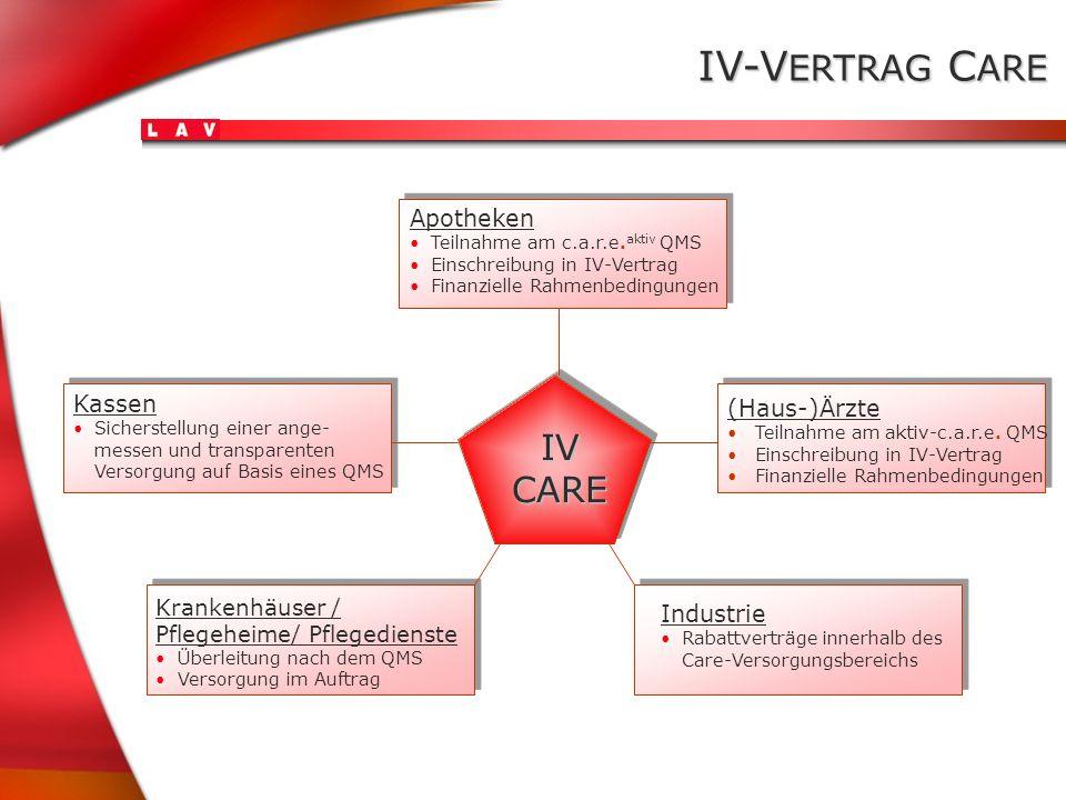 IV-VERTRAG CARE IV CARE Apotheken Kassen (Haus-)Ärzte Industrie