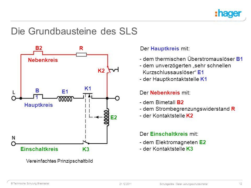 Die Grundbausteine des SLS