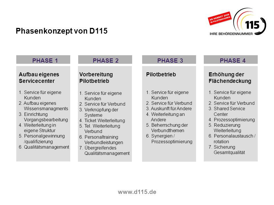 Phasenkonzept von D115 PHASE 1 PHASE 2 PHASE 3 PHASE 4 www.d115.de