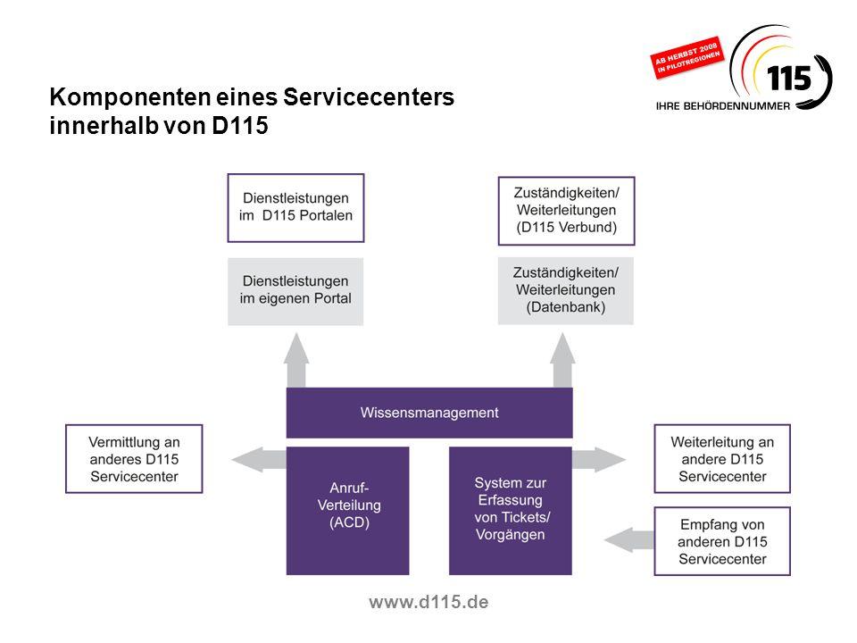 Komponenten eines Servicecenters innerhalb von D115