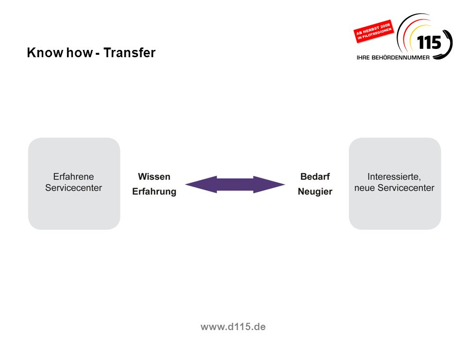 Know how - Transfer www.d115.de