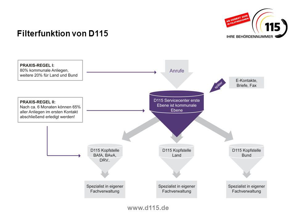 Filterfunktion von D115 www.d115.de 8