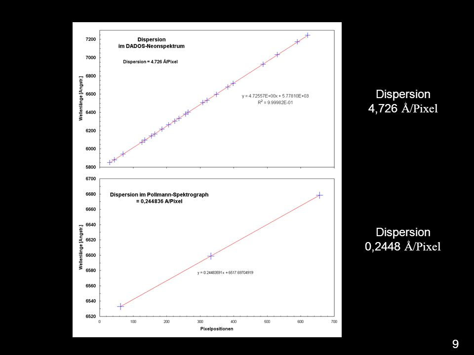 Dispersion 4,726 Ǻ/Pixel Dispersion 0,2448 Ǻ/Pixel 9