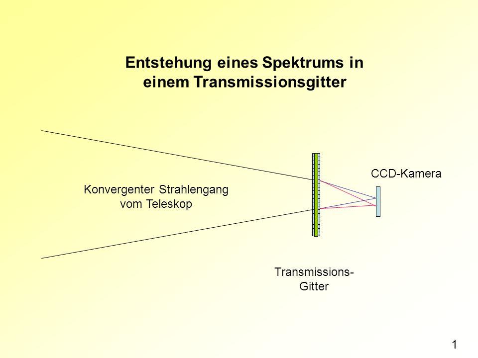 Entstehung eines Spektrums in einem Transmissionsgitter